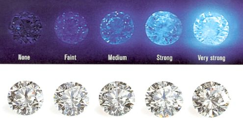 An image showing a range of diamonds with different fluorescence values