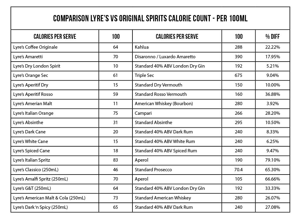lyre-s-calorie-comparison-table.png