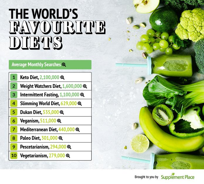 2-favourite-diets.jpg