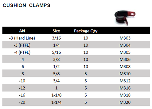 Phenix Industries Cushion Clamps (All Sizes)