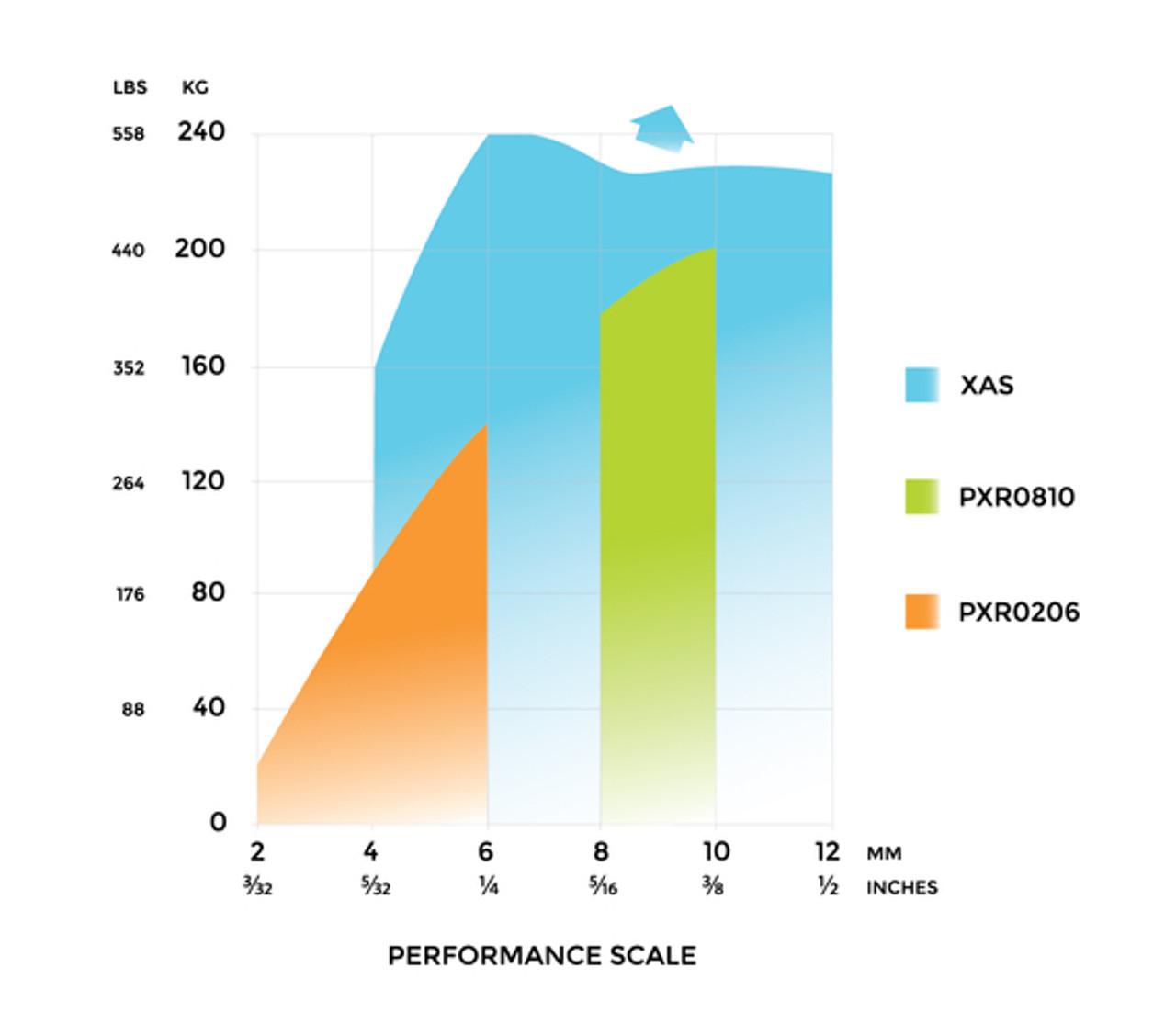 Spinlock PXR Load Graph