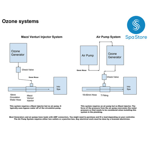 Ozone Check Valve