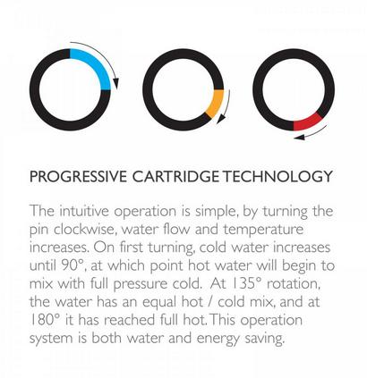 phoenix-progressive-carteidge-explain-mimicoco.png