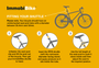 ImmobiBike fitting instructions infographic