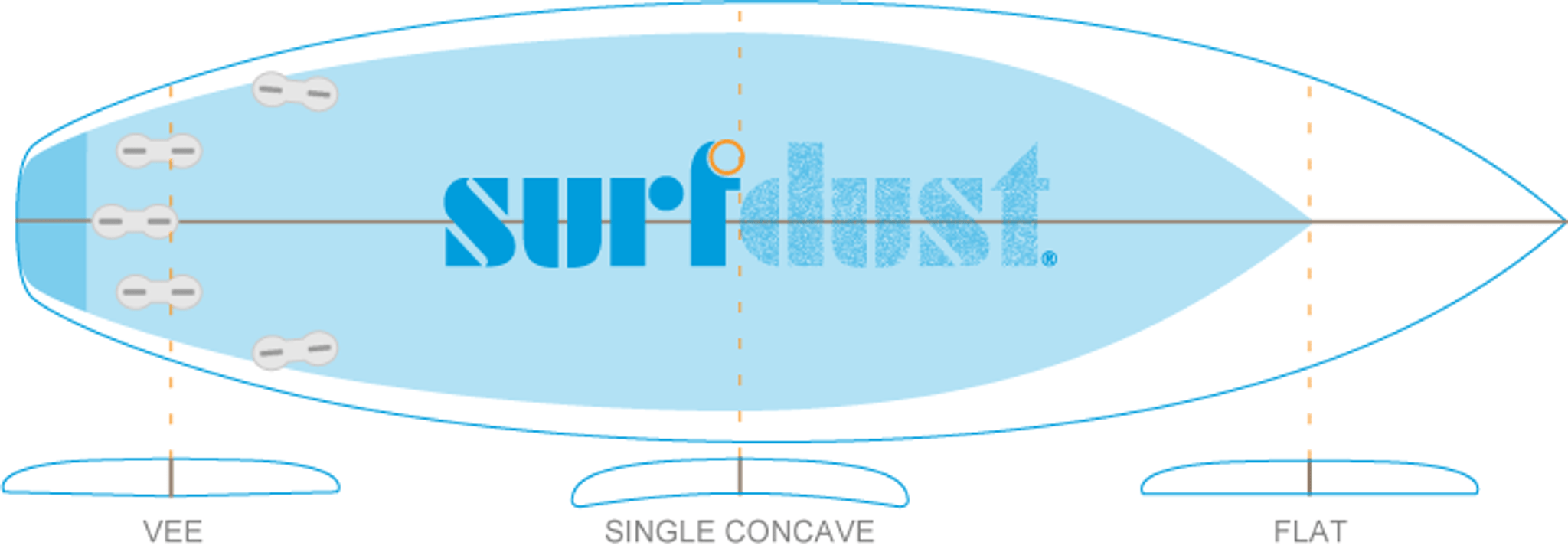SURFDUST Concave Specification