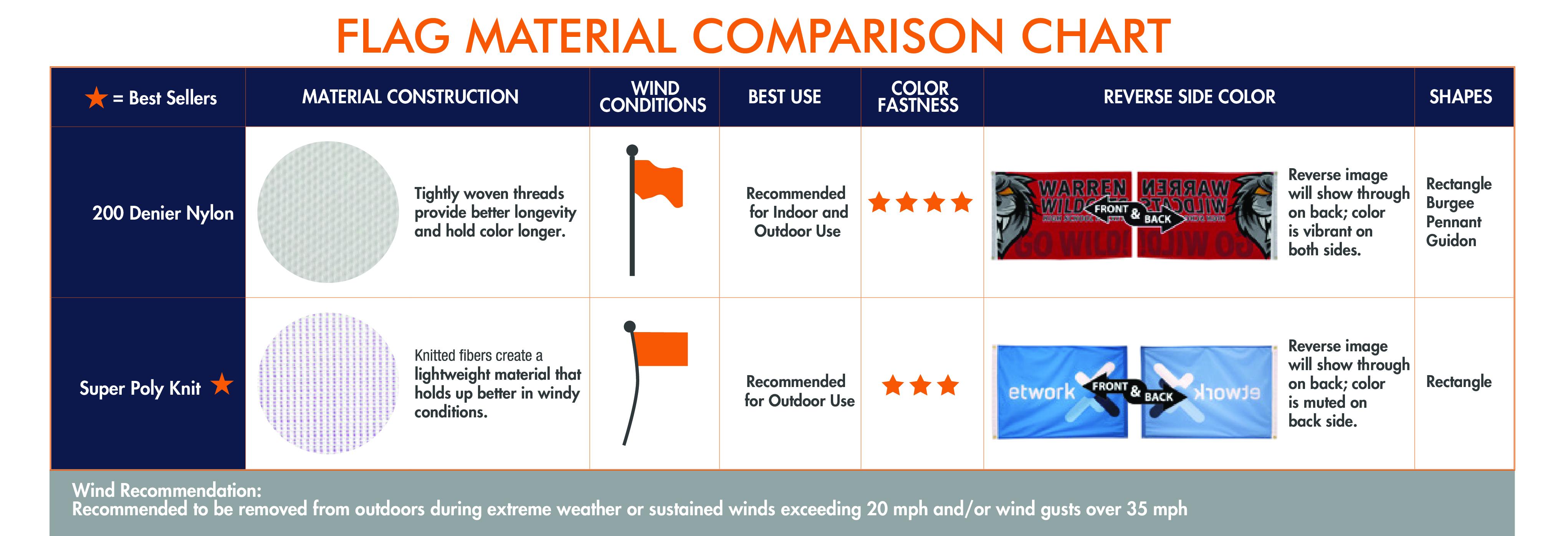 Flag Material Comparison Chart