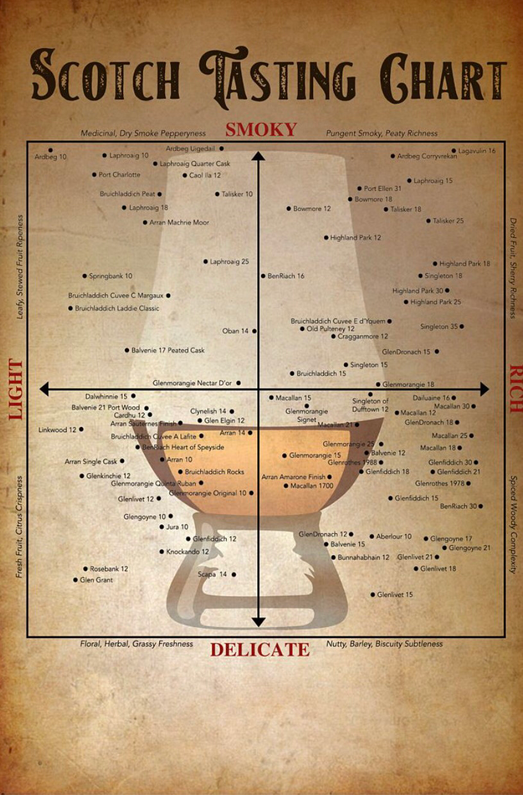 How to choose your favorite scotch whisky