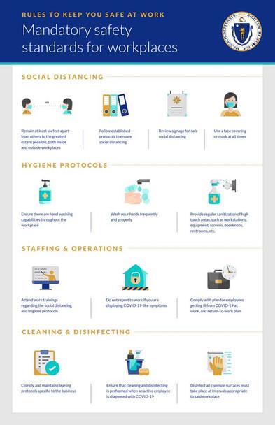 Massachusetts COVID Employee Workplace Safety Standards