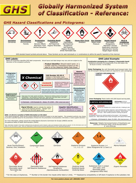 Globally Harmonized Systems (GHS) Pictograms Poster