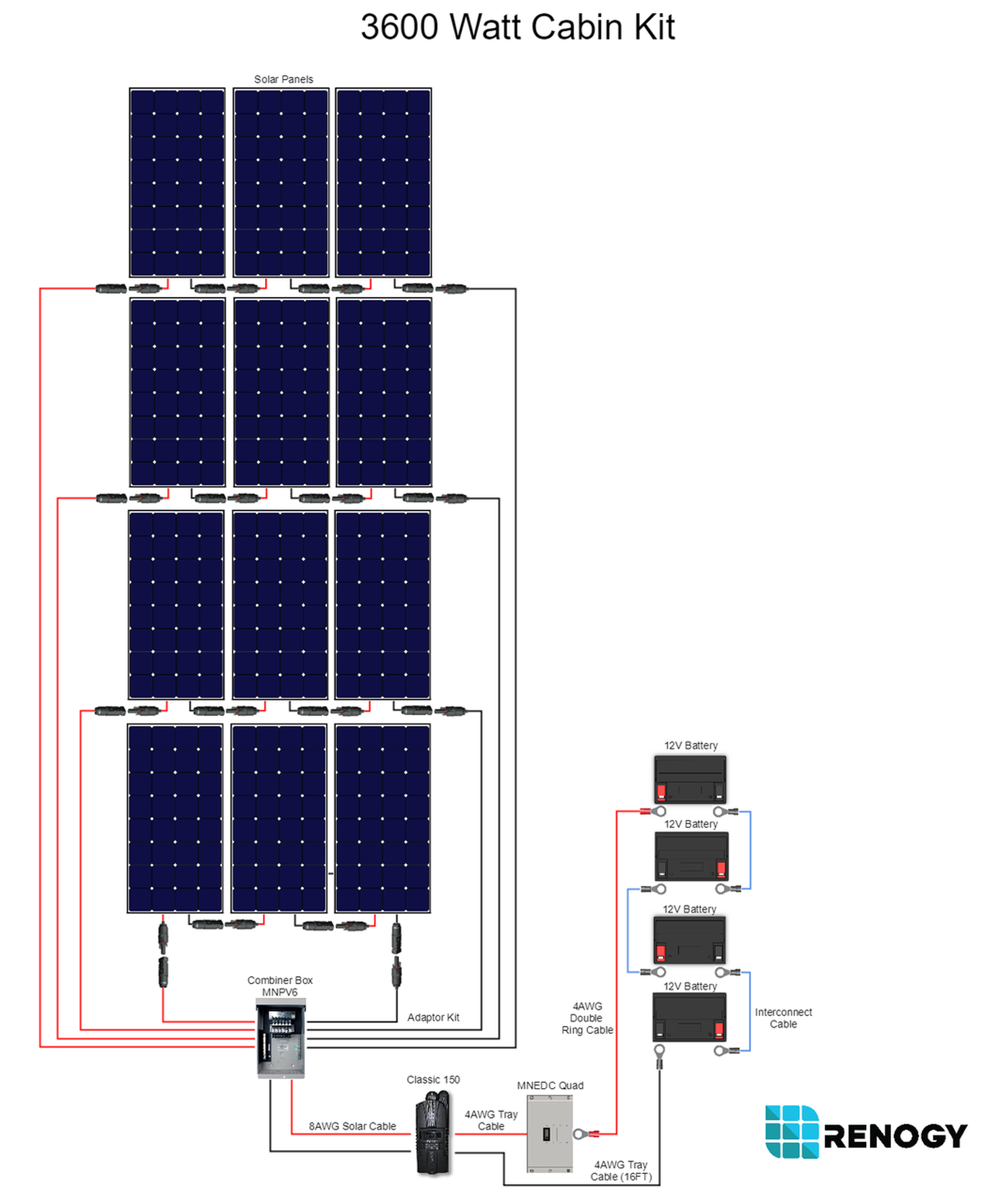 3600 Watt 48 Volt Monocrystalline Solar Cabin Kit Solar Panel Diagram Wiring on