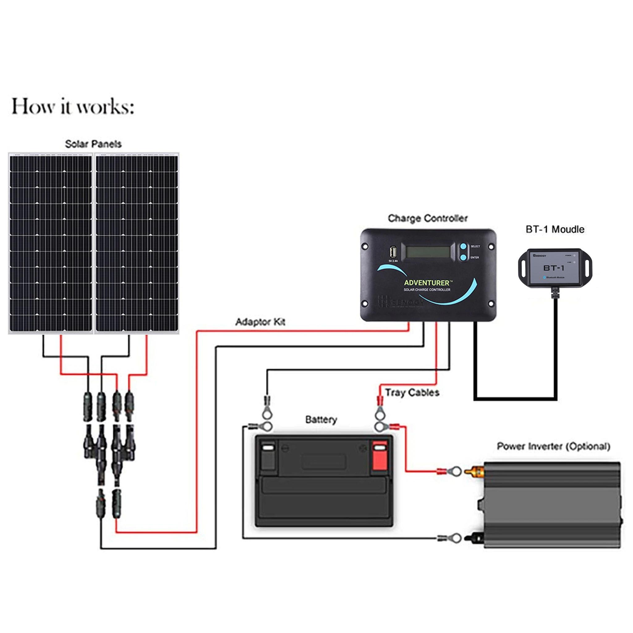 Solar panel hookup renogy Series vs
