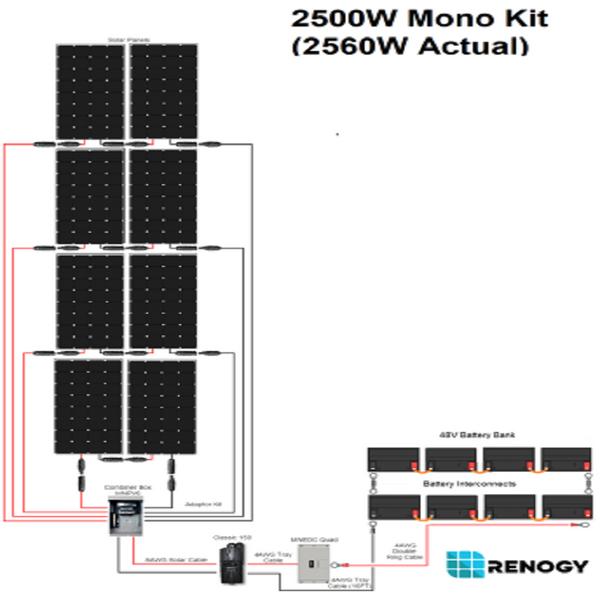 Renogy 2500 WATT 48 VOLT Monocrystalline Solar Kit
