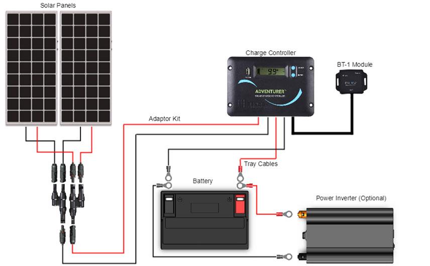 faq-rvvankit-solarkit.jpg