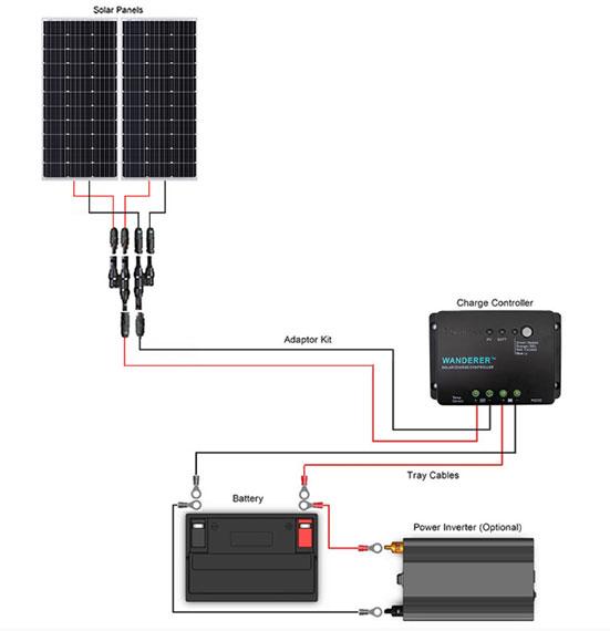 Solar Power Starter Kit   Renogy Solar