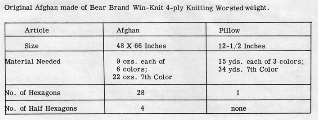 Material Requirements for Knitted Afghan