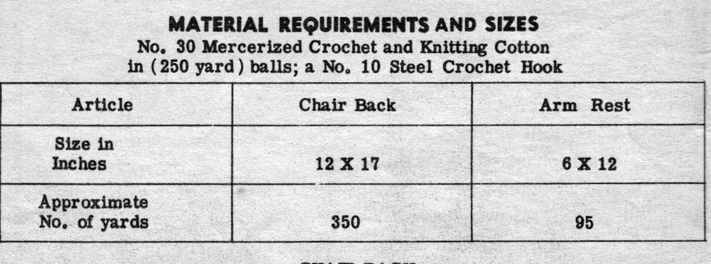 Crochet Material Requirements for Mail Order Pattern 687