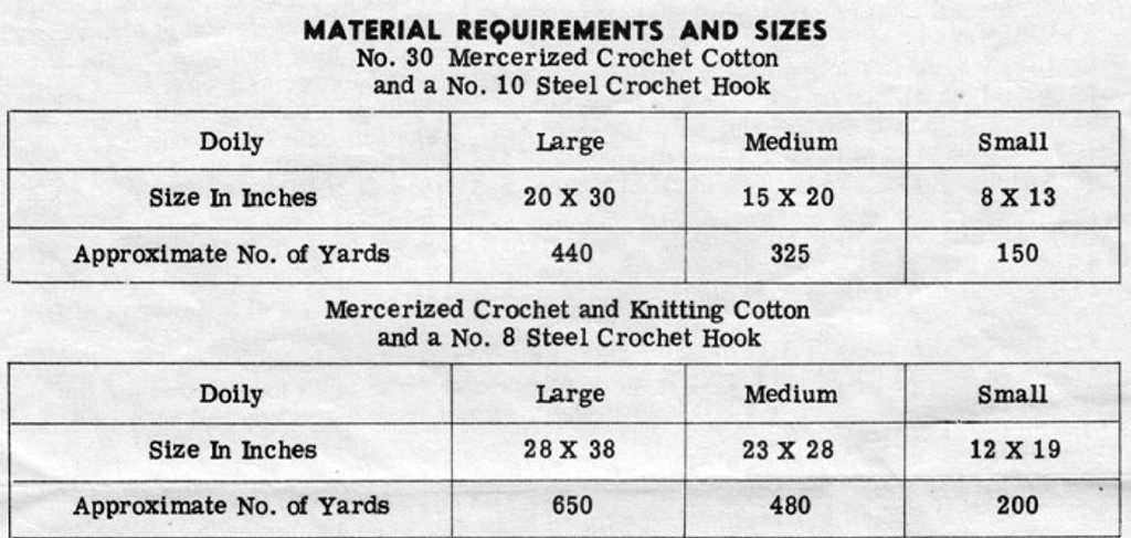Crochet Doily Material Requirements, Design 544