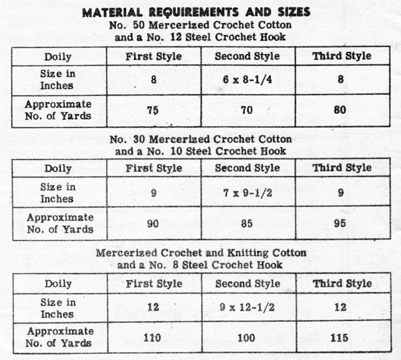 Three Doilies Crochet Material Requirements