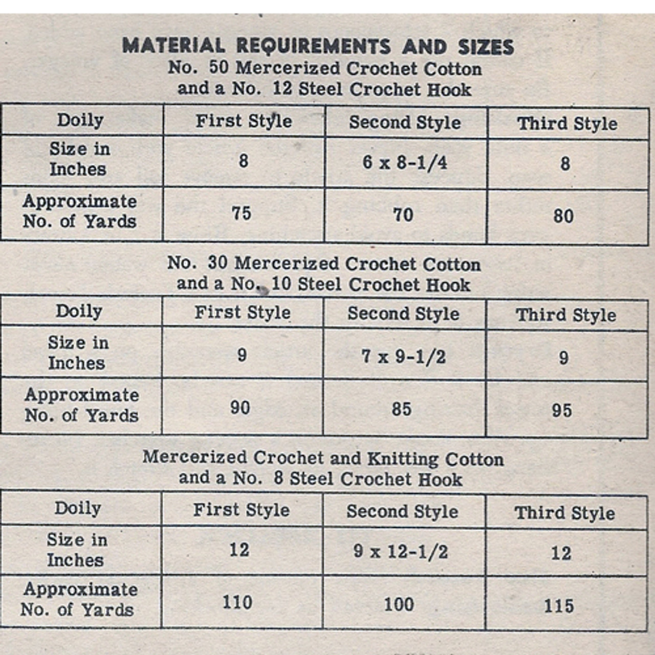 Crochet Doilies Material Requirements