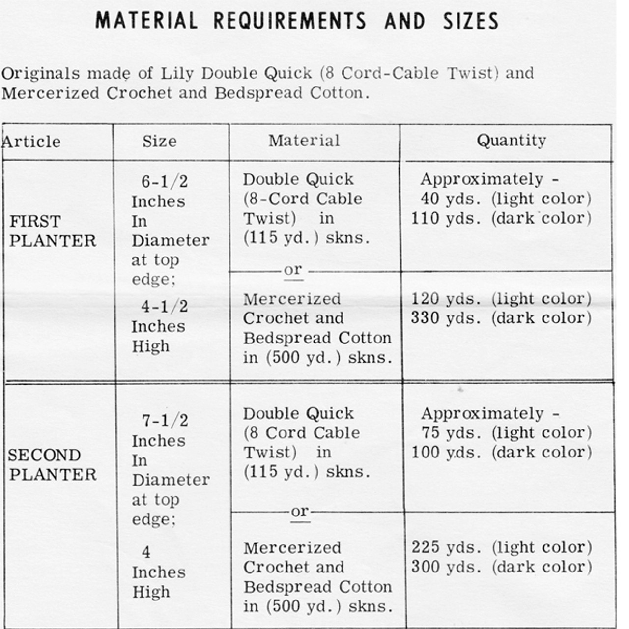 Yarn Requirements for Crocheted Baskets