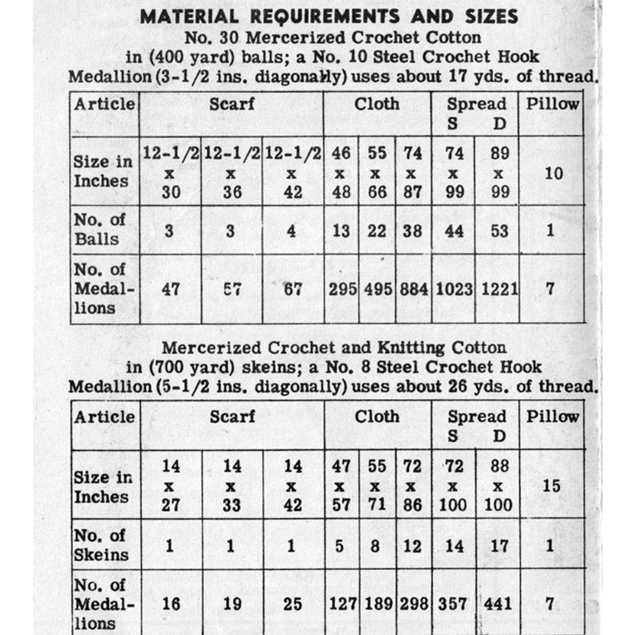 Material Crochet Requirements for Star Medallion