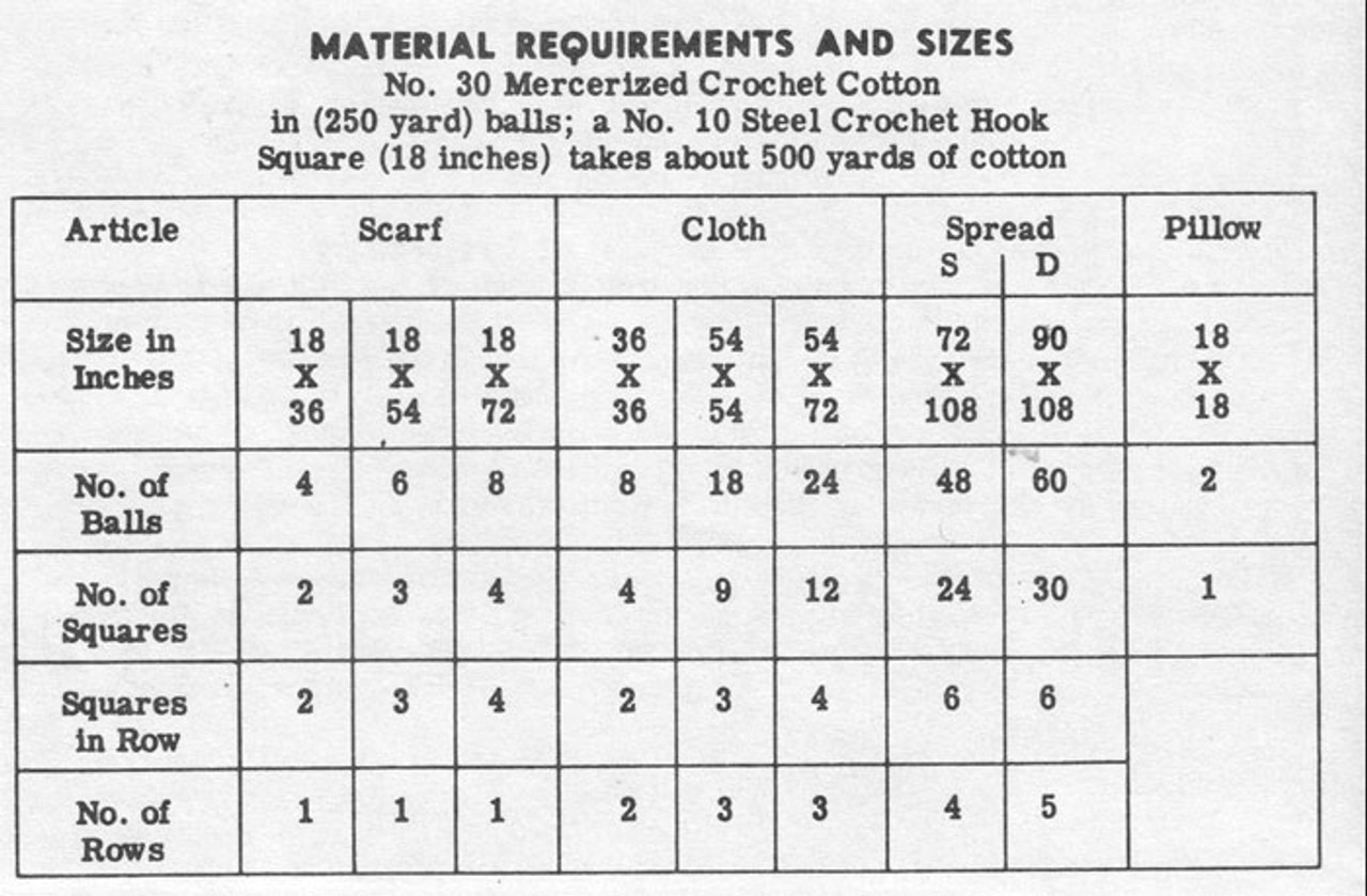 Thread Requirements for Rose Medallions Cloths & Spreads