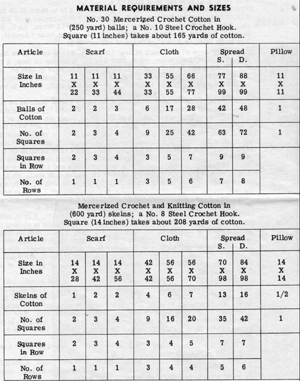 Crochet Square Material Requirements Chart