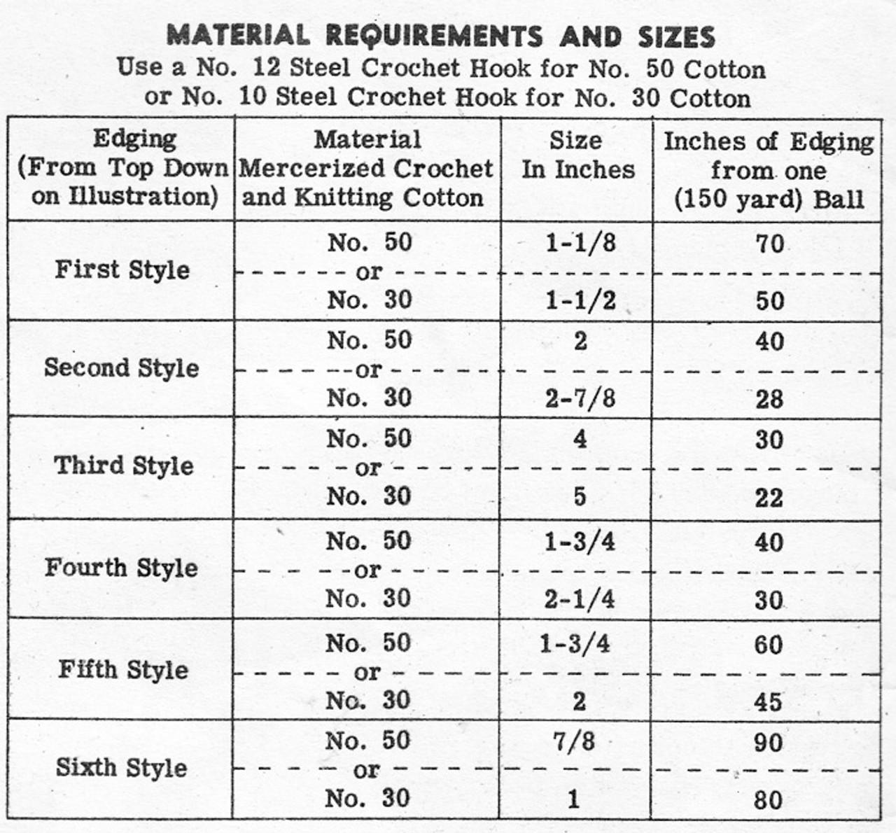 Crocheted Edgings Materials Chart