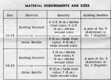 Material Requirements for Knitted Jacket