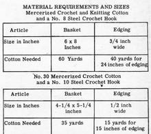 Thread Requirement for Crochet washcloth basket