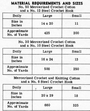 Thread Requirements chart for tulip doilies pattern Design 7204