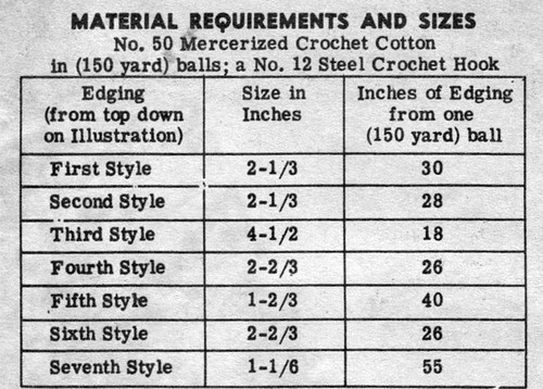 Thread requirements for filet crocheted edgins