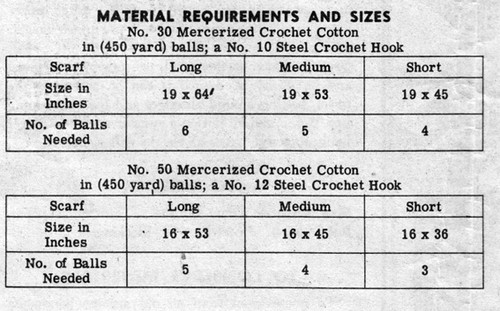 filet crochet material requirements