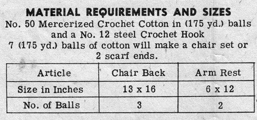 Material Requirements for Swan Chair Set in Filet Crochet