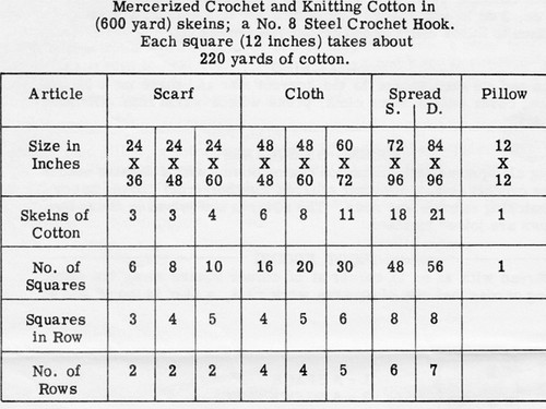 Crochet Material Requirements a