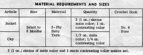 Yarn Requirements for Crochet Baby Set
