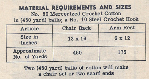 Filet Crochet Flower Basket Requirements