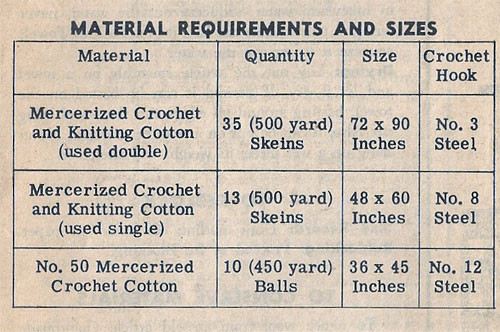 Filet Crochet Tablecloth Material Requirements