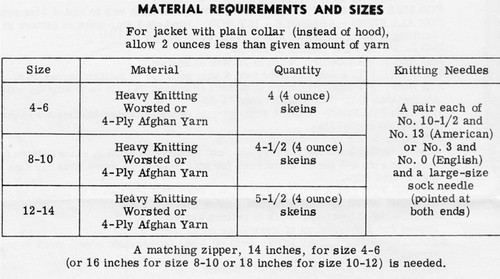 Kids Cable Jacket Knitting Requirements