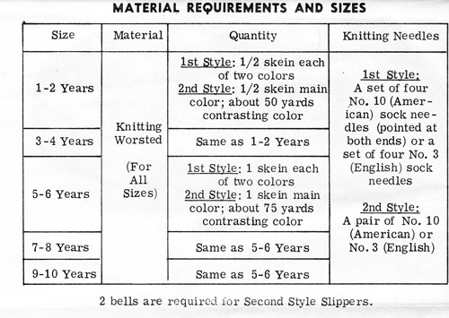 Yarn Requirements for Childs Knit Slippers