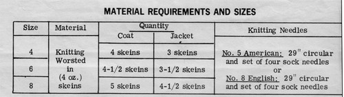 Yarn Requirements for Girls Knit Coat