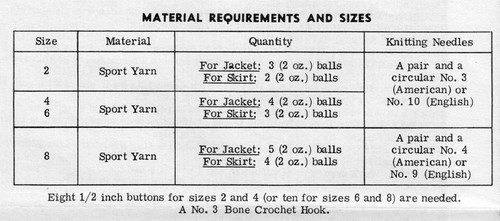 Material Requirements to knit a girls two piece suit