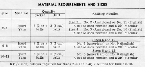 Yarn Requirements for Girls 2 piece suit pattern