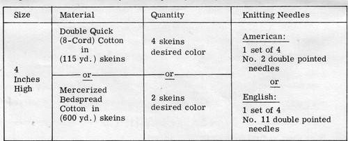 Basket Knitting Pattern Requirements, Design 604