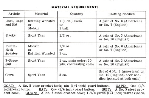 Thread requirements for knitted doll wardrobe