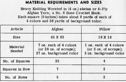 Material Requirements for Crocheted Fan Afghan