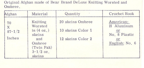 Crochet Material Requirements for Dogbone Afghan