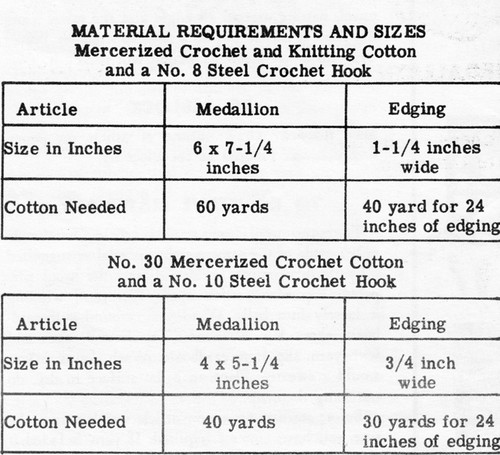 Material Requirements for Medallion and Shell Edging
