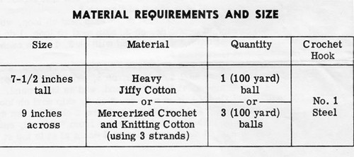 Material Requirements for Crocheted Planter