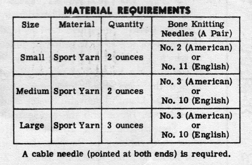 Material Requirements for knit glvoes
